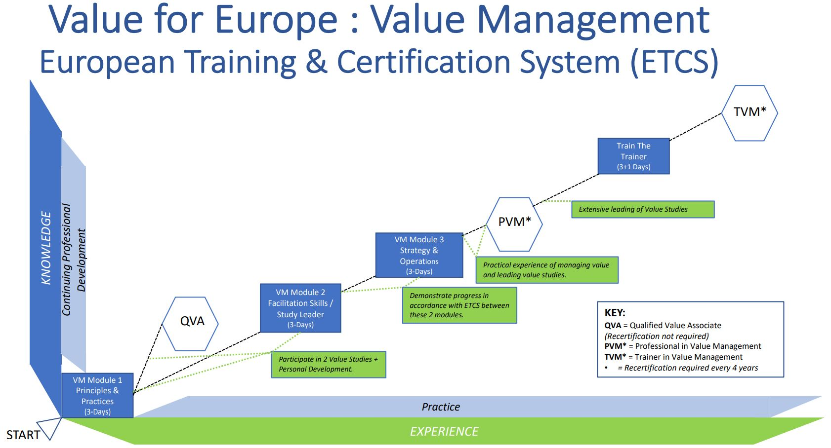 European Training & Certification System